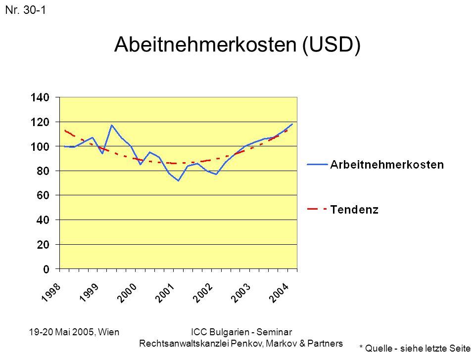 19-20 Mai 2005, Wien ICC Bulgarien - Seminar Rechtsanwaltskanzlei Penkov, Markov & Partners Abeitnehmerkosten (USD) Nr. 30-1 * Quelle - siehe letzte S