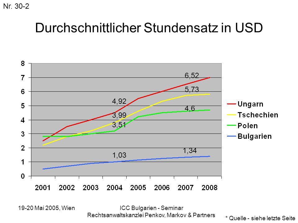 19-20 Mai 2005, Wien ICC Bulgarien - Seminar Rechtsanwaltskanzlei Penkov, Markov & Partners Durchschnittlicher Stundensatz in USD Nr. 30-2 1,03 1,34 3