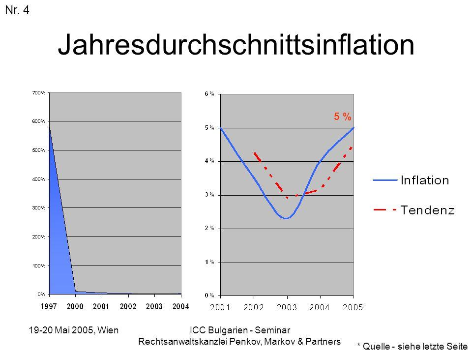 19-20 Mai 2005, Wien ICC Bulgarien - Seminar Rechtsanwaltskanzlei Penkov, Markov & Partners Jahresdurchschnittsinflation Nr. 4 * Quelle - siehe letzte