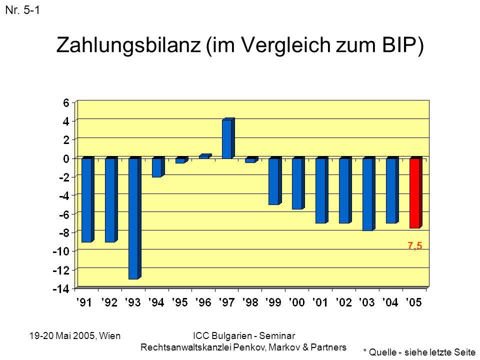 19-20 Mai 2005, Wien ICC Bulgarien - Seminar Rechtsanwaltskanzlei Penkov, Markov & Partners Zahlungsbilanz (im Vergleich zum BIP) Nr. 5-1 * Quelle - s