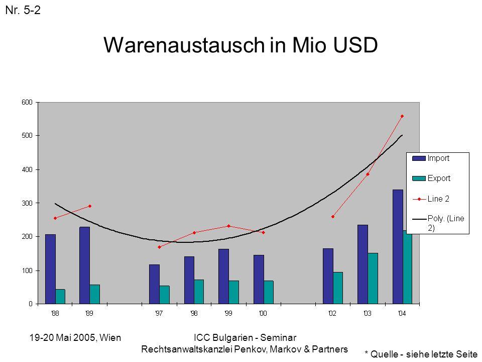 19-20 Mai 2005, Wien ICC Bulgarien - Seminar Rechtsanwaltskanzlei Penkov, Markov & Partners Warenaustausch in Mio USD Nr. 5-2 * Quelle - siehe letzte