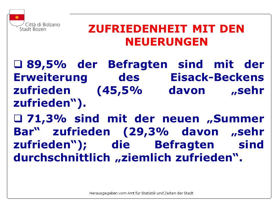 Herausgegeben vom Amt für Statistik und Zeiten der Stadt ZUFRIEDENHEIT MIT DEN NEUERUNGEN 89,5% der Befragten sind mit der Erweiterung des Eisack-Beckens zufrieden (45,5% davon sehr zufrieden).
