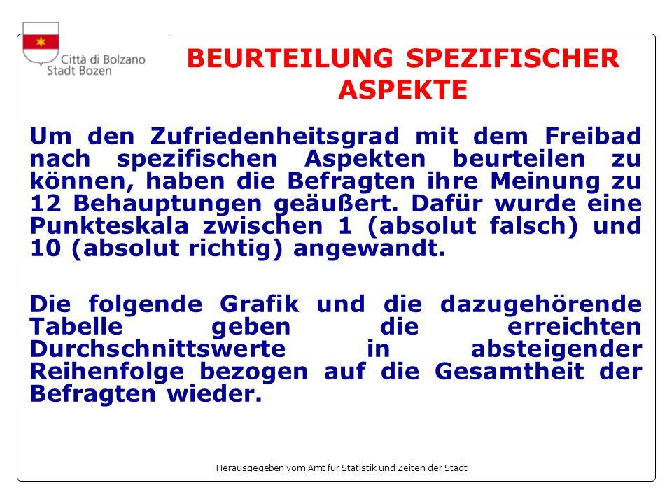 Herausgegeben vom Amt für Statistik und Zeiten der Stadt BEURTEILUNG SPEZIFISCHER ASPEKTE Um den Zufriedenheitsgrad mit dem Freibad nach spezifischen Aspekten beurteilen zu können, haben die Befragten ihre Meinung zu 12 Behauptungen geäußert.