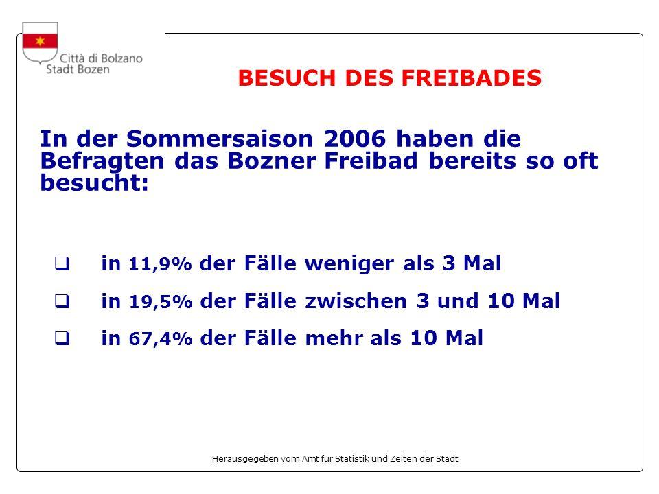 Herausgegeben vom Amt für Statistik und Zeiten der Stadt BESUCH DES FREIBADES In der Sommersaison 2006 haben die Befragten das Bozner Freibad bereits so oft besucht: in 11,9% der Fälle weniger als 3 Mal in 19,5% der Fälle zwischen 3 und 10 Mal in 67,4% der Fälle mehr als 10 Mal