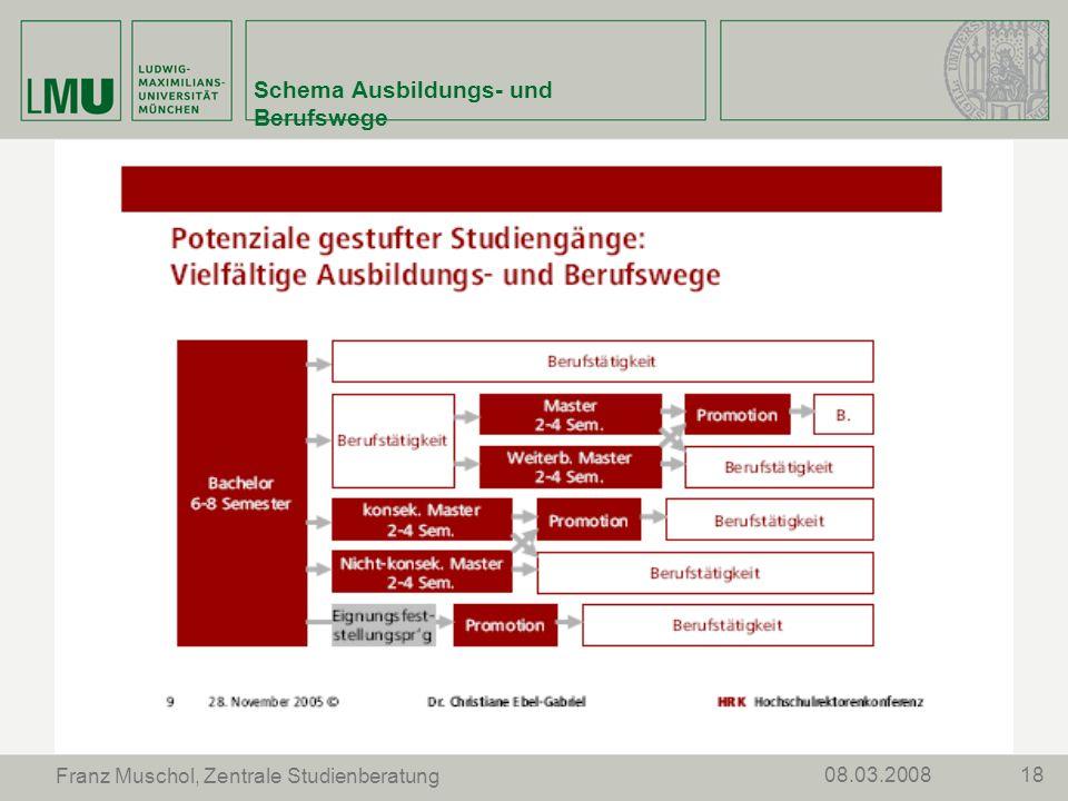 1808.03.2008 Franz Muschol, Zentrale Studienberatung Schema Ausbildungs- und Berufswege