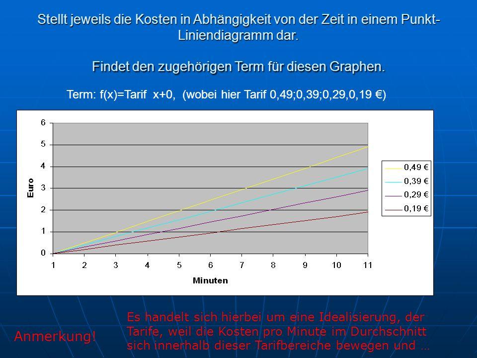 Term: f(x)=Tarif x+0, (wobei hier Tarif 0,49;0,39;0,29,0,19 ) Stellt jeweils die Kosten in Abhängigkeit von der Zeit in einem Punkt- Liniendiagramm dar.