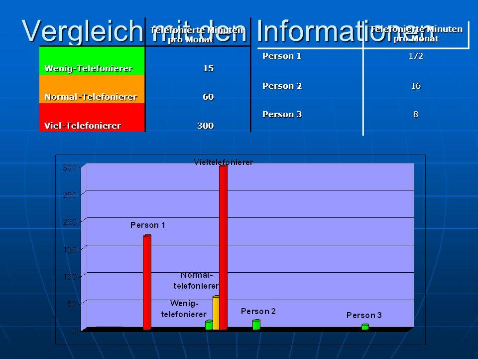 Vergleich mit den Informationen Telefonierte Minuten pro Monat Wenig-Telefonierer15 Normal-Telefonierer60 Viel-Telefonierer300 Person 1 172 Person 2 16 Person 3 8