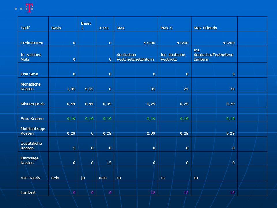 TarifBasix Basix 2 X-traMax Max S Max Friends Freiminuten0 0432004320043200 In welches Netz 0 0 deutsches Fest/netznetzintern Ins deutsche Festnetz Ins deutsche/Festnetzne tzintern Frei Sms 0 0000 Monatliche Kosten 1,959,950352434 Minutenpreis0,440,440,390,290,290,29 Sms Kosten 0,190,190,190,190,190,19 Mobilabfrage Kosten 0,2900,290,390,290,29 Zusätzliche Kosten 500000 Einmalige Kosten 0015000 mit Handy neinjaneinJaJaJa Laufzeit000121212