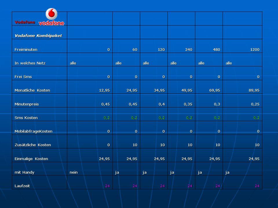 Vodafone Kombipaket mit sms Freiminuten0601202404801200 In welches Netz allealleallealleallealle Frei Sms 4015030040150300 Monatliche Kosten 12,9524,9534,9549,9569,9589,95 Minutenpreis0,450,450,40,350,30,25 Sms Kosten 0,20,20,20,20,20,2 MobilabfrageKosten000000 Zusätzliche Kosten 5253552535 Einmalige Kosten 24,9524,9524,9524,9524,9524,95 mit Handy neinjajajajaja Laufzeit242424242424