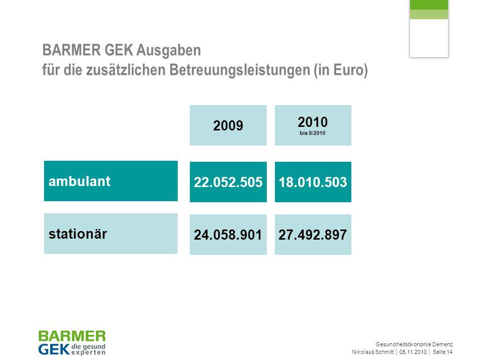 Gesundheitsökonomie Demenz Nikolaus Schmitt 05.11.2010 Seite 14 BARMER GEK Ausgaben für die zusätzlichen Betreuungsleistungen (in Euro) ambulant 22.052.50518.010.503 stationär 24.058.90127.492.897 2009 2010 bis 8/2010