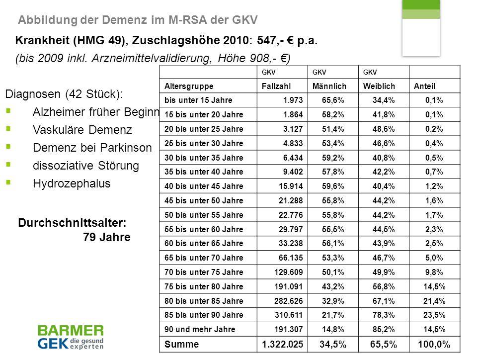 Gesundheitsökonomie Demenz Nikolaus Schmitt 05.11.2010 Seite 6 Kostenverteilung 2009 von Patienten mit Demenz in der Krankenversicherung Krankheit (HMG 49), Zuschlagshöhe 2010: 547,- p.a.