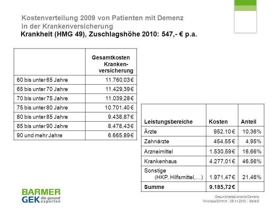 Gesundheitsökonomie Demenz Nikolaus Schmitt 05.11.2010 Seite 7 Kostendeckung für Demenzpatienten im Durchschnitt und im gesamten M-RSA Unterdeckung der Krankheitsko sten Anzahl der Zuschläge (HMG) 60 bis unter 65 Jahre -4.853,65 5,88 65 bis unter 70 Jahre -4.920,53 6,18 70 bis unter 75 Jahre -4.474,40 6,53 75 bis unter 80 Jahre -4.097,85 6,74 80 bis unter 85 Jahre -3.201,71 6,51 85 bis unter 90 Jahre -2.665,18 6,18 90 und mehr Jahre -1.935,01 5,39
