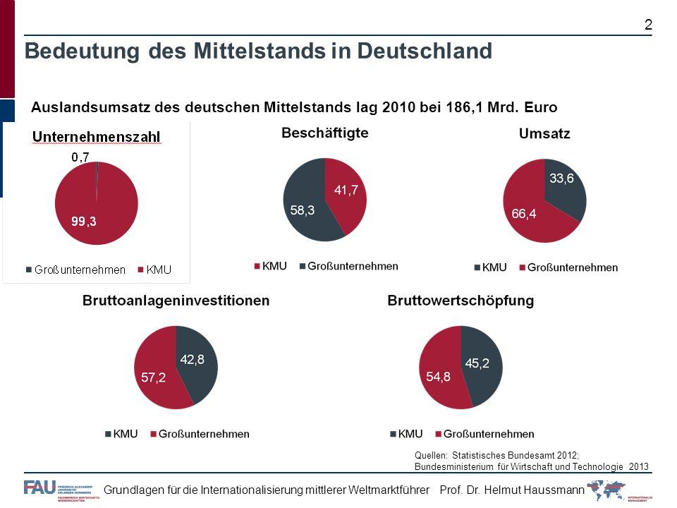Prof. Dr. Helmut HaussmannGrundlagen für die Internationalisierung mittlerer Weltmarktführer Bedeutung des Mittelstands in Deutschland Auslandsumsatz