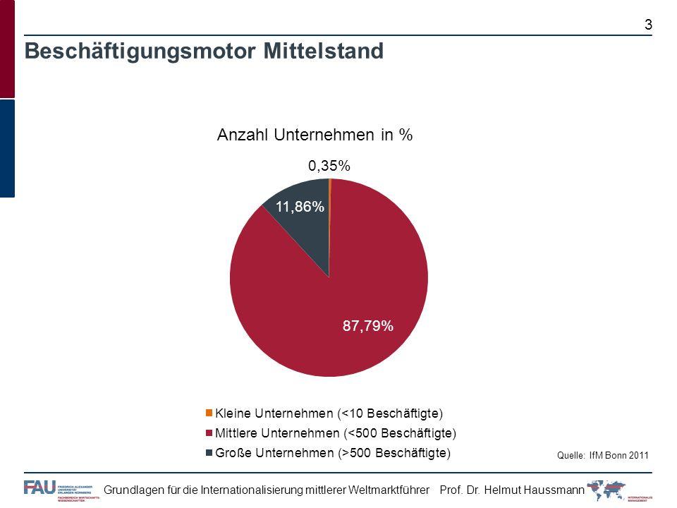 Prof. Dr. Helmut HaussmannGrundlagen für die Internationalisierung mittlerer Weltmarktführer Beschäftigungsmotor Mittelstand Quelle: IfM Bonn 2011 Anz