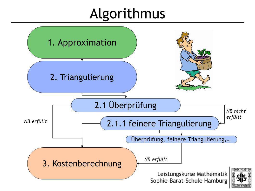 Algorithmus 2. Triangulierung 2.1 Überprüfung 3. Kostenberechnung 2.1.1 feinere Triangulierung 1. Approximation Überprüfung, feinere Triangulierung,…