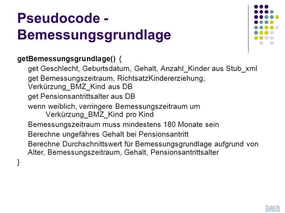 Pseudocode - Bemessungsgrundlage getBemessungsgrundlage() { get Geschlecht, Geburtsdatum, Gehalt, Anzahl_Kinder aus Stub_xml get Bemessungszeitraum, R