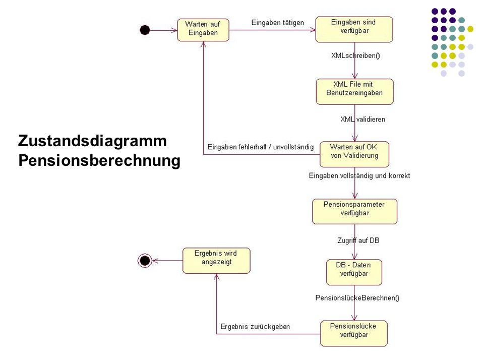 Zustandsdiagramm Admin - XML - Ändern