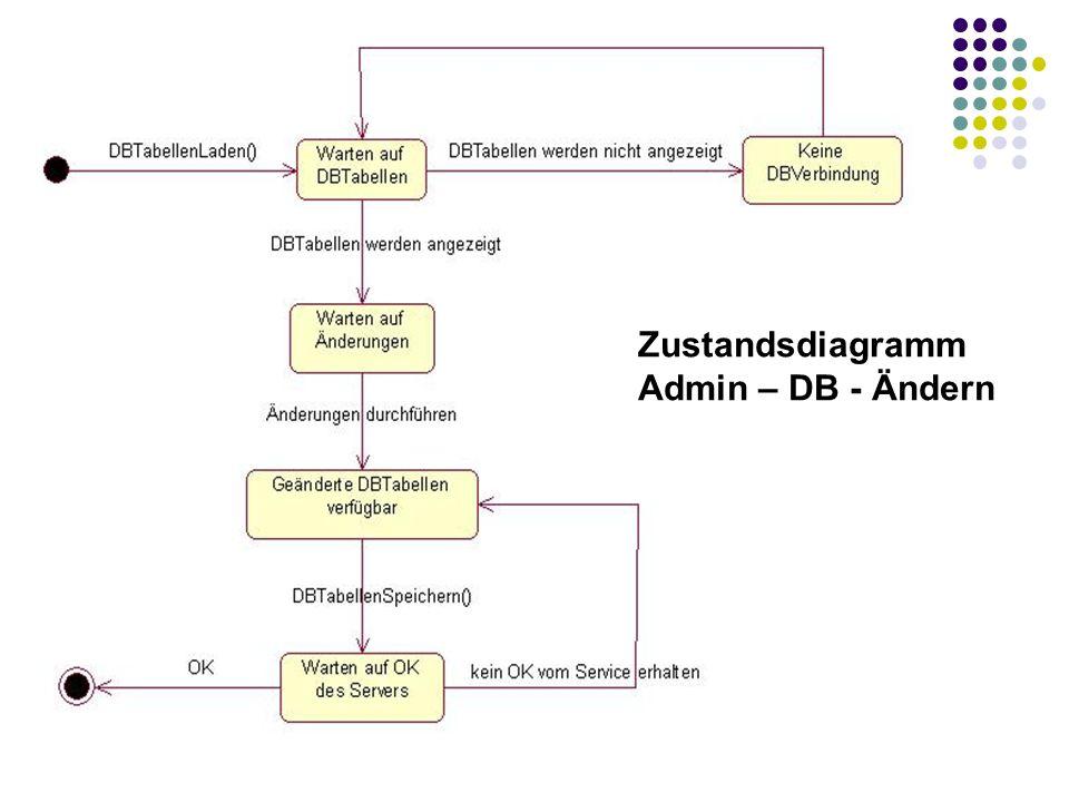 Zustandsdiagramm Admin – DB - Ändern
