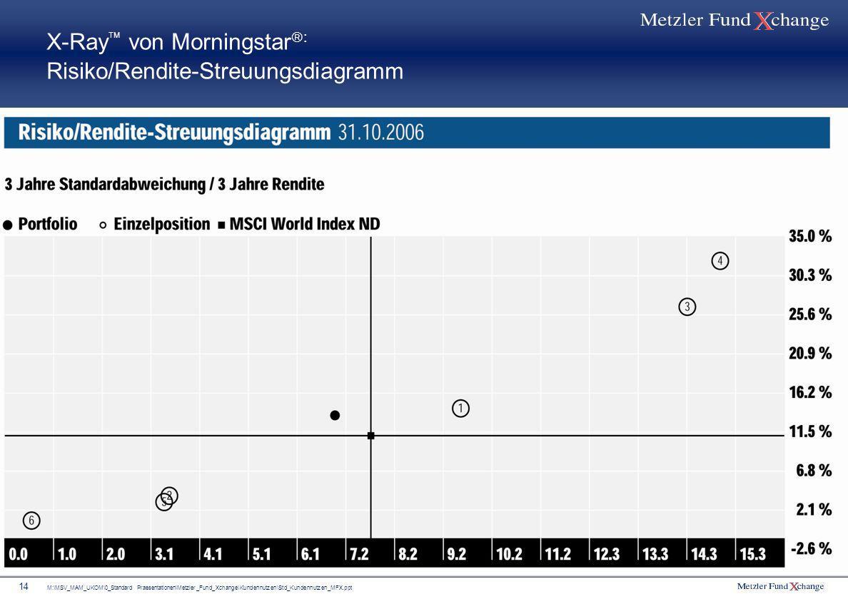 M:\MSV_MAM_UKOM\0_Standard Praesentationen\Metzler_Fund_Xchange\Kundennutzen\Std_Kundennutzen_MFX.ppt 14 X-Ray von Morningstar : Risiko/Rendite-Streuu