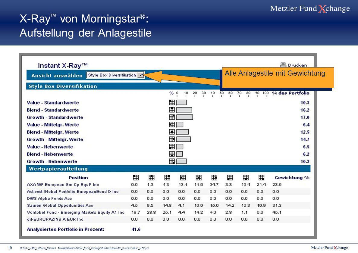 M:\MSV_MAM_UKOM\0_Standard Praesentationen\Metzler_Fund_Xchange\Kundennutzen\Std_Kundennutzen_MFX.ppt 15 X-Ray von Morningstar : Aufstellung der Anlag