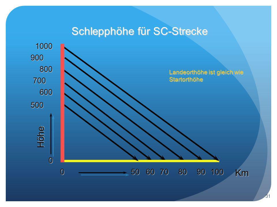 Schlepphöhe für SC-Strecke 0 Landeorthöhe ist gleich wie Startorthöhe Höhe 0 Km 500 50 600 700 800 900 1000 607080 90 100 31
