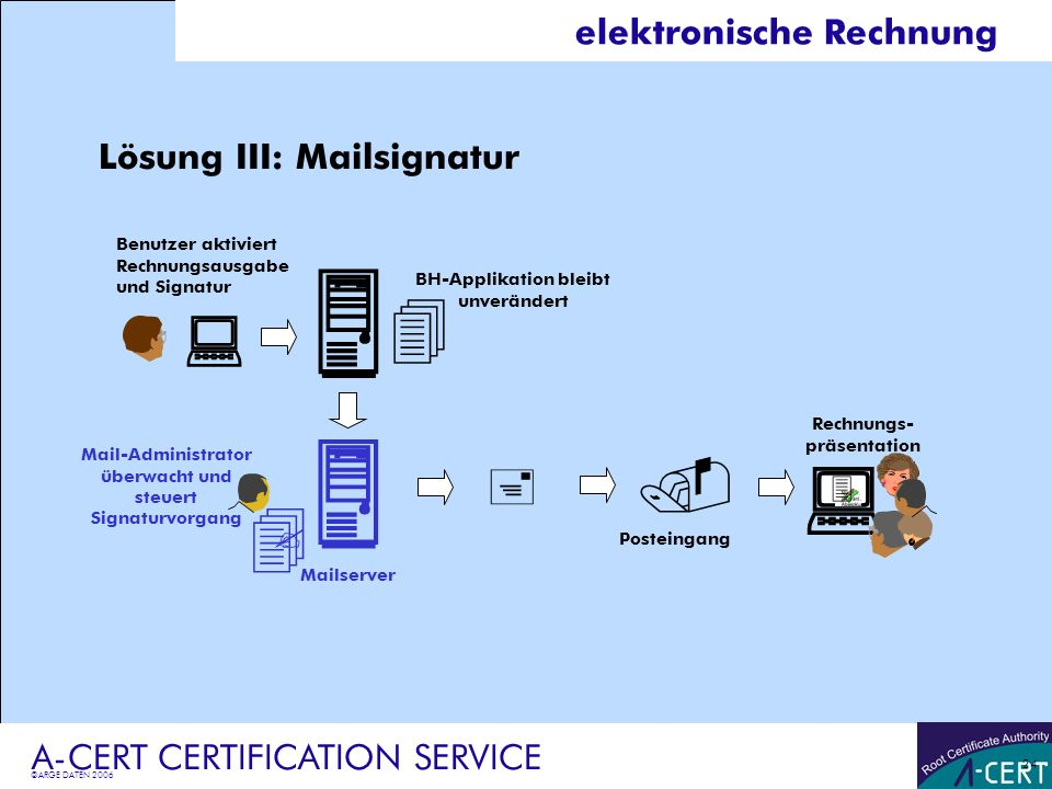 ©ARGE DATEN 2006 A-CERT CERTIFICATION SERVICE 24 elektronische Rechnung Lösung III: Mailsignatur Rechnungs- präsentation Benutzer aktiviert Rechnungsa