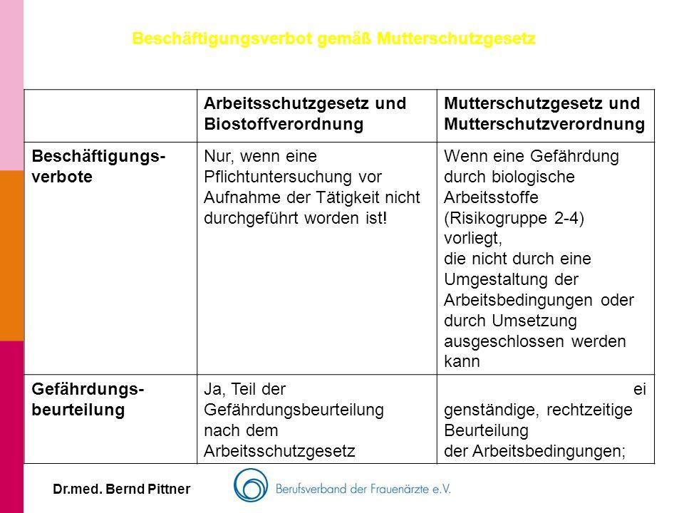 Dr.med. Bernd Pittner Beschäftigungsverbot gemäß Mutterschutzgesetz Arbeitsschutzgesetz und Biostoffverordnung Mutterschutzgesetz und Mutterschutzvero