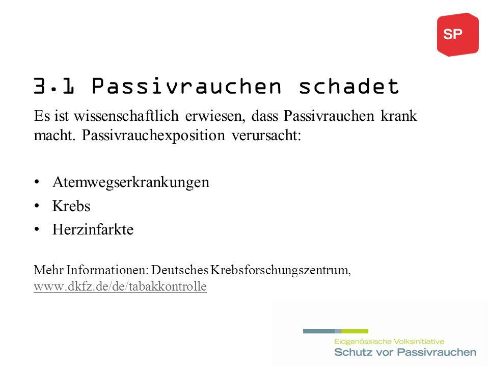 3.1 Passivrauchen schadet Es ist wissenschaftlich erwiesen, dass Passivrauchen krank macht.
