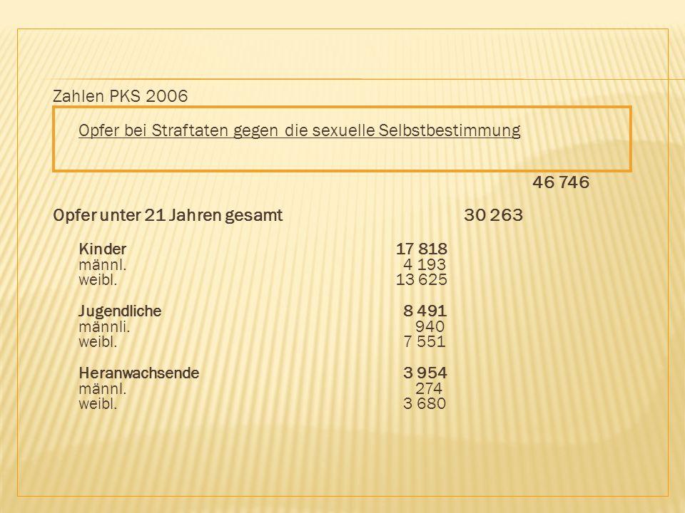 Zahlen PKS 2006 Opfer bei Straftaten gegen die sexuelle Selbstbestimmung 46 746 Opfer unter 21 Jahren gesamt 30 263 Kinder 17 818 männl.