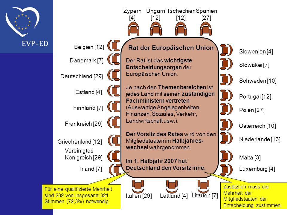 Belgien [12] Dänemark [7] Deutschland [29] Estland [4] Finnland [7] Frankreich [29] Griechenland [12] Vereinigtes Königreich [29] Irland [7] Italien [29]Lettland [4] Litauen [7] Luxemburg [4] Malta [3] Niederlande [13] Österreich [10] Polen [27] Portugal [12] Schweden [10] Slowakei [7] Slowenien [4] Spanien [27] Tschechien [12] Ungarn [12] Zypern [4] Rat der Europäischen Union Der Rat ist das wichtigste Entscheidungsorgan der Europäischen Union.