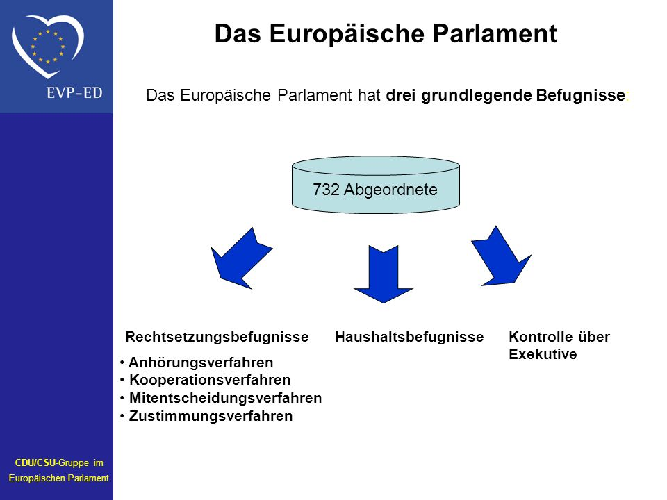732 Abgeordnete Das Europäische Parlament hat drei grundlegende Befugnisse: RechtsetzungsbefugnisseHaushaltsbefugnisseKontrolle über Exekutive Anhörungsverfahren Kooperationsverfahren Mitentscheidungsverfahren Zustimmungsverfahren Das Europäische Parlament CDU/CSU-Gruppe im Europäischen Parlament
