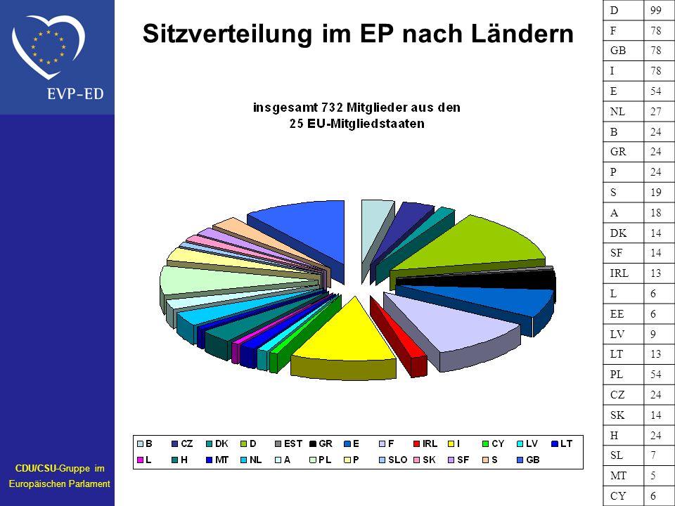 Sitzverteilung im EP nach Ländern D99 F78 GB78 I E54 NL27 B24 GR24 P S19 A18 DK14 SF14 IRL13 L6 EE6 LV9 LT13 PL54 CZ24 SK14 H24 SL7 MT5 CY6 CDU/CSU-Gr