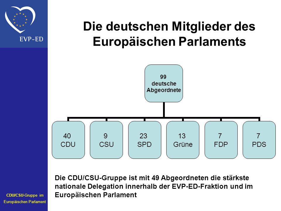 Die deutschen Mitglieder des Europäischen Parlaments Die CDU/CSU-Gruppe ist mit 49 Abgeordneten die stärkste nationale Delegation innerhalb der EVP-ED-Fraktion und im Europäischen Parlament 99 deutsche Abgeordnete 40 CDU 9 CSU 23 SPD 13 Grüne 7 FDP 7 PDS CDU/CSU-Gruppe im Europäischen Parlament
