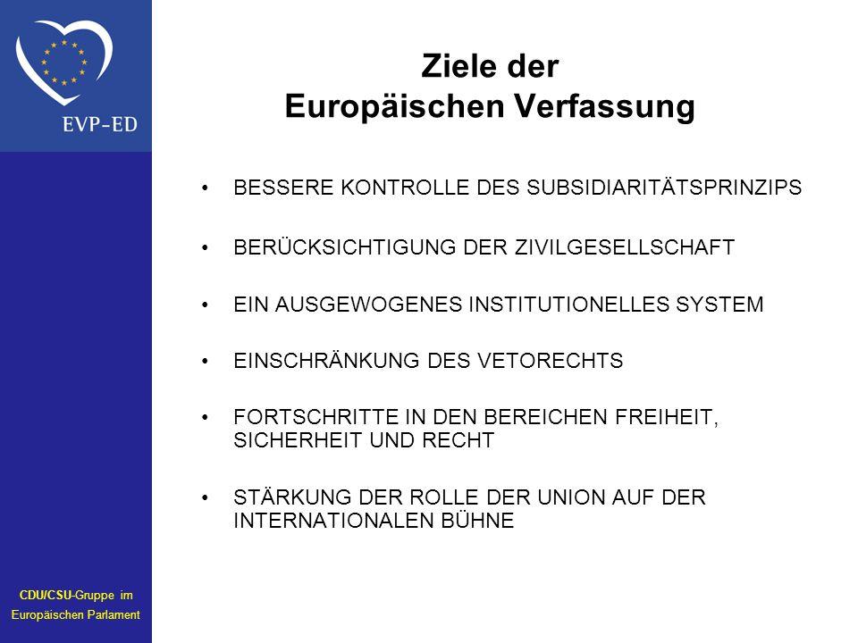 Ziele der Europäischen Verfassung BESSERE KONTROLLE DES SUBSIDIARITÄTSPRINZIPS BERÜCKSICHTIGUNG DER ZIVILGESELLSCHAFT EIN AUSGEWOGENES INSTITUTIONELLES SYSTEM EINSCHRÄNKUNG DES VETORECHTS FORTSCHRITTE IN DEN BEREICHEN FREIHEIT, SICHERHEIT UND RECHT STÄRKUNG DER ROLLE DER UNION AUF DER INTERNATIONALEN BÜHNE CDU/CSU-Gruppe im Europäischen Parlament