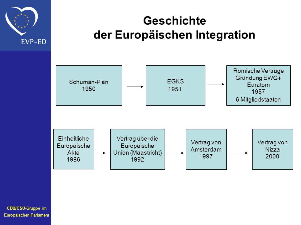 Geschichte der Europäischen Integration Einheitliche Europäische Akte 1986 Schuman-Plan 1950 EGKS 1951 Römische Verträge Gründung EWG+ Euratom 1957 6 Mitgliedstaaten Vertrag über die Europäische Union (Maastricht) 1992 CDU/CSU-Gruppe im Europäischen Parlament Vertrag von Amsterdam 1997 Vertrag von Nizza 2000