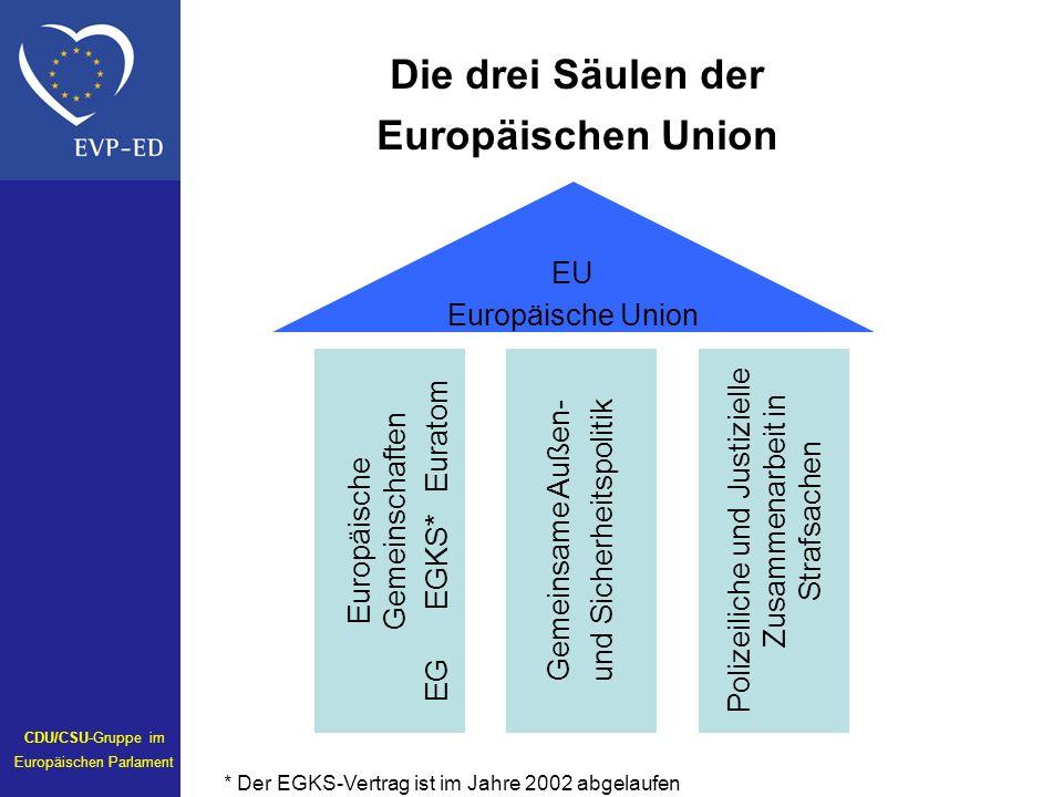 Die drei Säulen der Europäischen Union EU Europäische Union Europäische Gemeinschaften EG EGKS* Euratom Gemeinsame Außen- und Sicherheitspolitik Polizeiliche und Justizielle Zusammenarbeit in Strafsachen * Der EGKS-Vertrag ist im Jahre 2002 abgelaufen CDU/CSU-Gruppe im Europäischen Parlament
