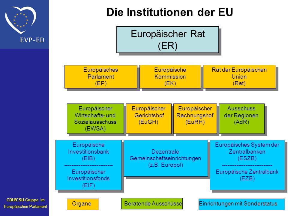 Europäischer Rat (ER) Europäischer Rat (ER) Europäisches Parlament (EP) Europäisches Parlament (EP) Rat der Europäischen Union (Rat) Rat der Europäischen Union (Rat) Europäischer Wirtschafts- und Sozialausschuss (EWSA) Europäischer Wirtschafts- und Sozialausschuss (EWSA) Europäischer Gerichtshof (EuGH) Europäischer Gerichtshof (EuGH) Europäischer Rechnungshof (EuRH) Europäischer Rechnungshof (EuRH) Ausschuss der Regionen (AdR) Ausschuss der Regionen (AdR) Europäische Investitionsbank (EIB) --------------------------- Europäischer Investitionsfonds (EIF) Europäische Investitionsbank (EIB) --------------------------- Europäischer Investitionsfonds (EIF) Dezentrale Gemeinschaftseinrichtungen (z.B.
