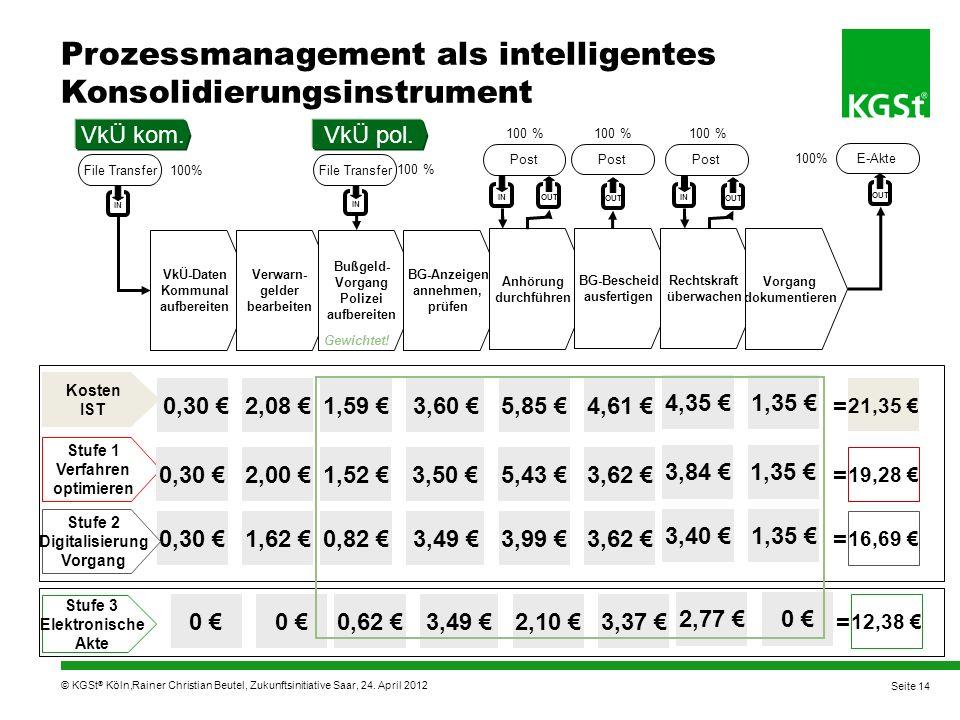 © KGSt ® Köln, Stufe 1 Verfahren optimieren 0,30 1,62 0,82 3,7 3,99 3,62 Kosten IST = 16,69 OUT VkÜ-Daten Kommunal aufbereiten Verwarn- gelder bearbeiten Bußgeld- Vorgang Polizei aufbereiten BG-Anzeigen annehmen, prüfen E-Akte IN Anhörung durchführen File Transfer 100% BG-Bescheid ausfertigen Rechtskraft überwachen Vorgang dokumentieren 3,40 1,35 Stufe 2 Digitalisierung Vorgang 100% 3,49 IN File Transfer 100 % OUT Post IN OUT Post 100 % IN OUT Post 100 % VkÜ kom.VkÜ pol.