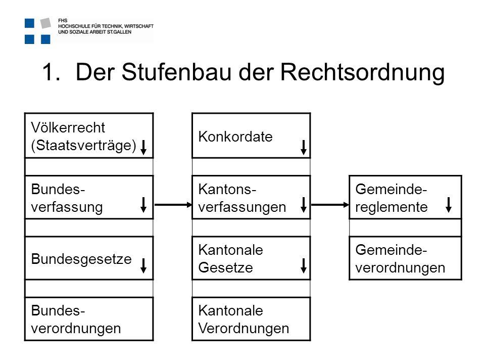 1.Der Stufenbau der Rechtsordnung Völkerrecht (Staatsverträge) Konkordate Bundes- verfassung Kantons- verfassungen Gemeinde- reglemente Bundesgesetze