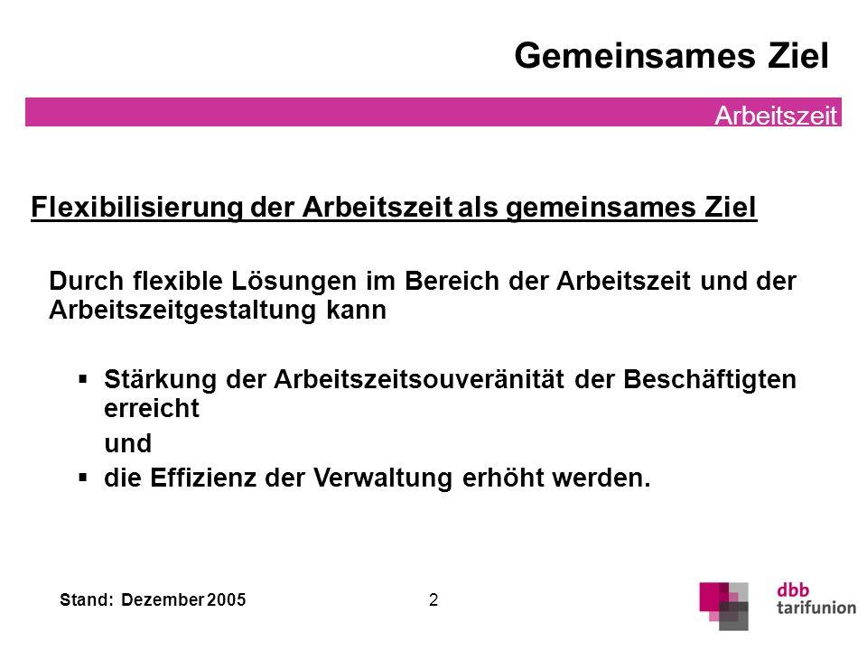 Stand: Dezember 2005 2 Gemeinsames Ziel Arbeitszeit Flexibilisierung der Arbeitszeit als gemeinsames Ziel Durch flexible Lösungen im Bereich der Arbei