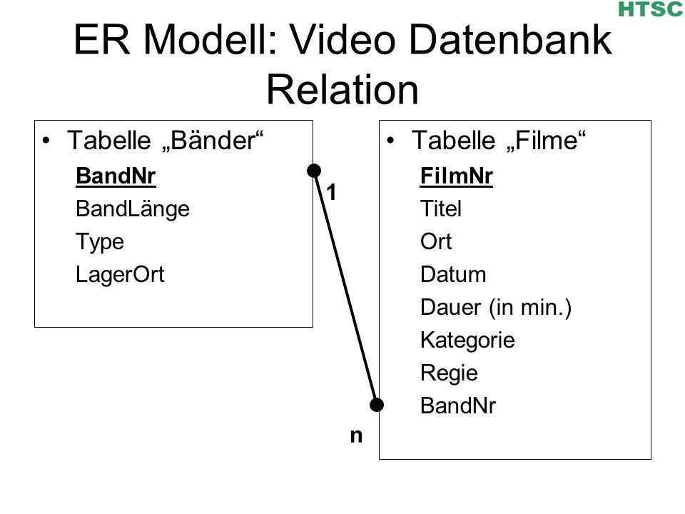 ER Modell: Video Datenbank Relation Tabelle Bänder BandNr BandLänge Type LagerOrt Tabelle Filme FilmNr Titel Ort Datum Dauer (in min.) Kategorie Regie