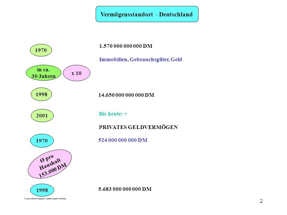 h:eigenedateien:graphik.wandzeitungumverteilung 2 Vermögensstandort - Deutschland 1970 1.570 000 000 000 DM Immobilien, Gebrauchsgüter, Geld in ca.