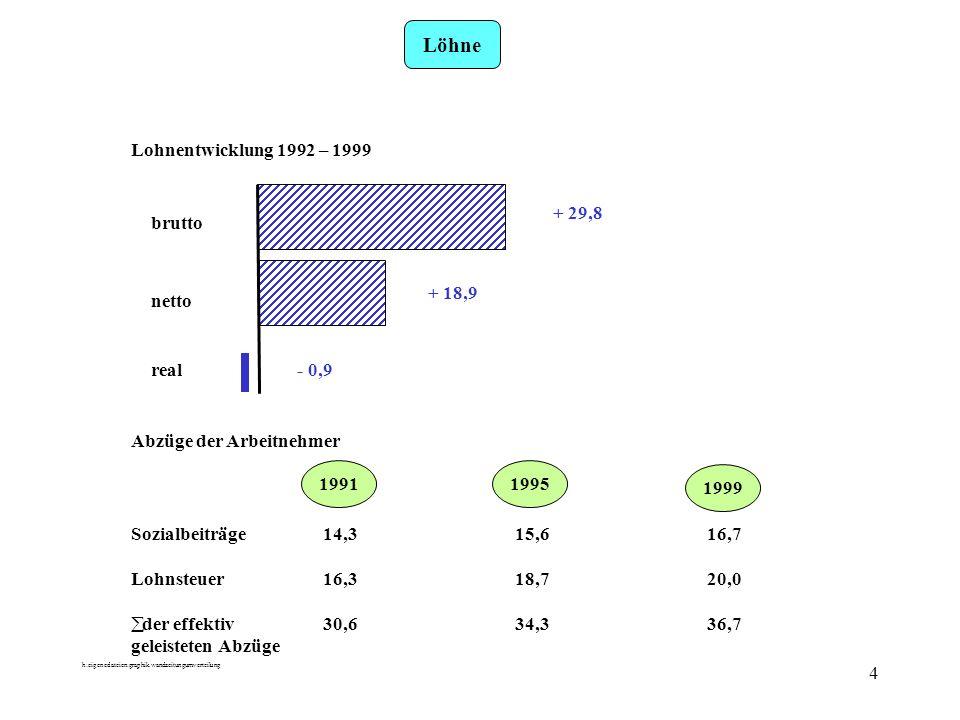 h:eigenedateien:graphik.wandzeitungumverteilung 4 Löhne Lohnentwicklung 1992 – 1999 brutto netto real + 29,8 + 18,9 - 0,9 Abzüge der Arbeitnehmer Sozialbeiträge14,315,616,7 Lohnsteuer16,318,720,0 der effektiv30,634,336,7 geleisteten Abzüge 1991 1999 1995