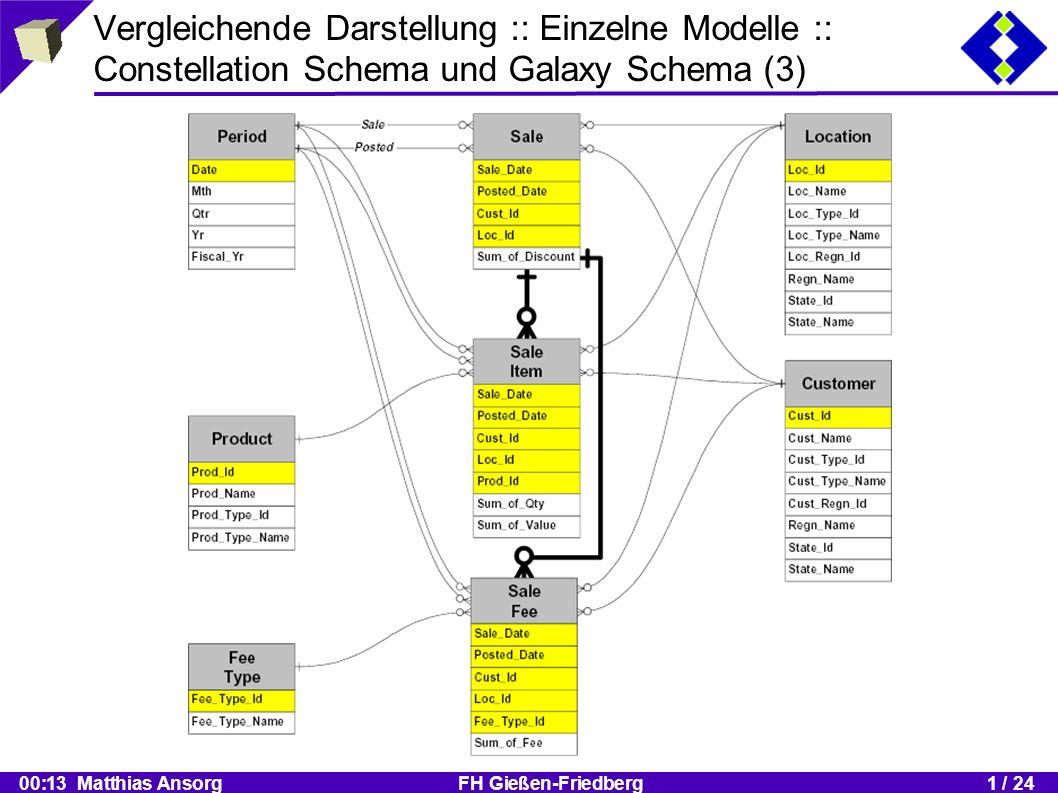 00:13 Matthias Ansorg FH Gießen-Friedberg1 / 24 Vergleichende Darstellung :: Einzelne Modelle :: Constellation Schema und Galaxy Schema (3)