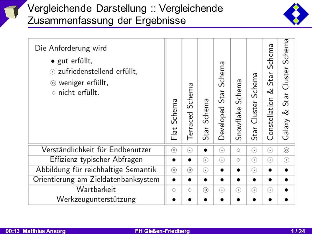 00:13 Matthias Ansorg FH Gießen-Friedberg1 / 24 Vergleichende Darstellung :: Vergleichende Zusammenfassung der Ergebnisse