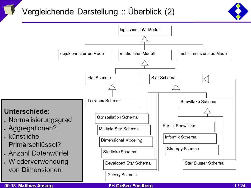 00:13 Matthias Ansorg FH Gießen-Friedberg1 / 24 Vergleichende Darstellung :: Überblick (2) Unterschiede: Normalisierungsgrad Aggregationen.