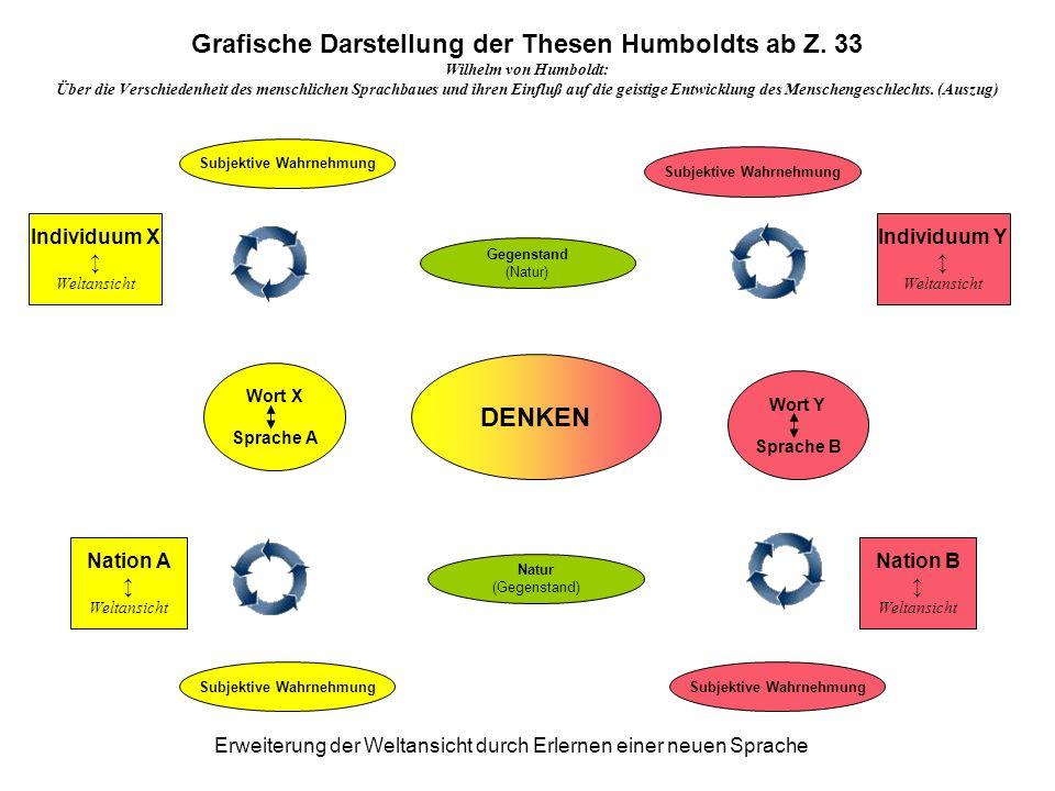 Wort X Sprache A Grafische Darstellung der Thesen Humboldts ab Z. 33 Wilhelm von Humboldt: Über die Verschiedenheit des menschlichen Sprachbaues und i