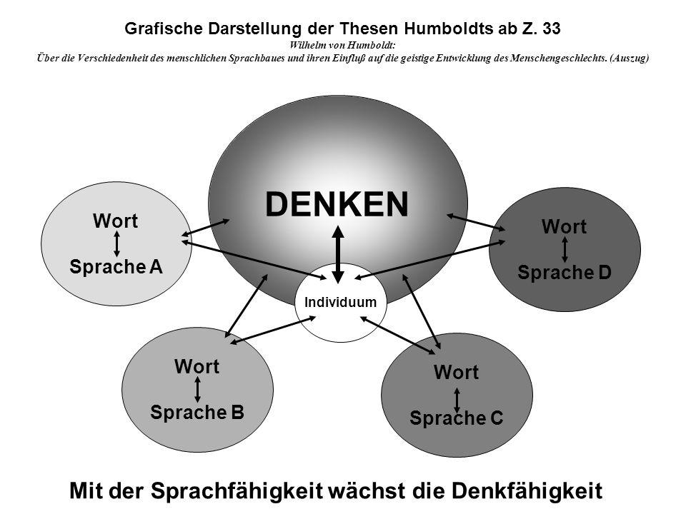 Wort Sprache A Grafische Darstellung der Thesen Humboldts ab Z. 33 Wilhelm von Humboldt: Über die Verschiedenheit des menschlichen Sprachbaues und ihr