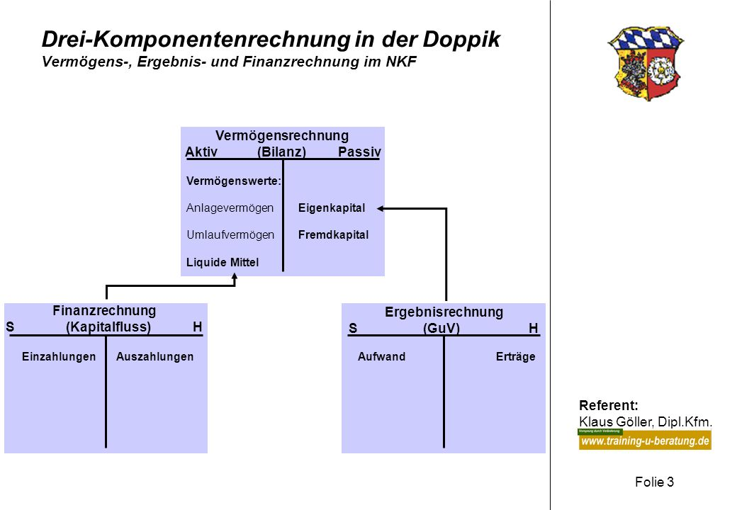 Referent: Klaus Göller, Dipl.Kfm. Folie 3 Drei-Komponentenrechnung in der Doppik Vermögens-, Ergebnis- und Finanzrechnung im NKF Finanzrechnung S (Kap