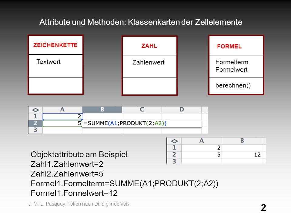 2 Attribute und Methoden: Klassenkarten der Zellelemente Objektattribute am Beispiel Zahl1.Zahlenwert=2 Zahl2.Zahlenwert=5 Formel1.Formelterm=SUMME(A1;PRODUKT(2;A2)) Formel1.Formelwert=12 FORMEL Formelterm Formelwert berechnen() ZEICHENKETTE Textwert ZAHL Zahlenwert J.